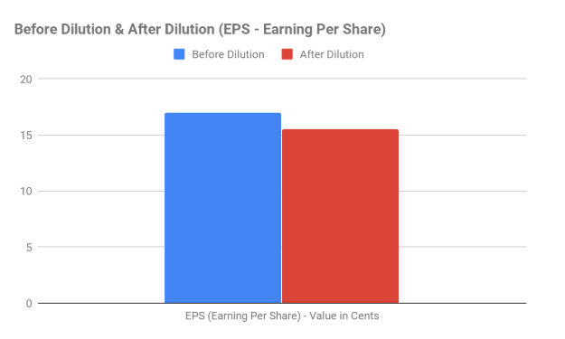 Earnings Per Share - Stock Dilution