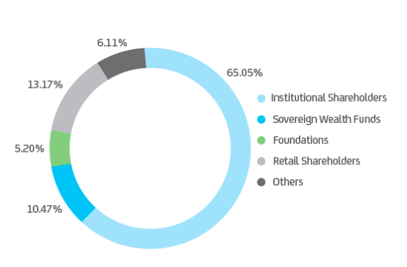 Total Shareholder Composition
