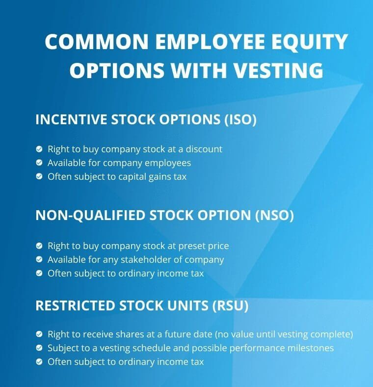 Common Employee Equity Options with Vesting