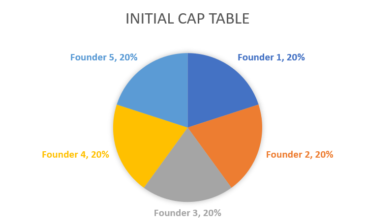 Initial Cap table