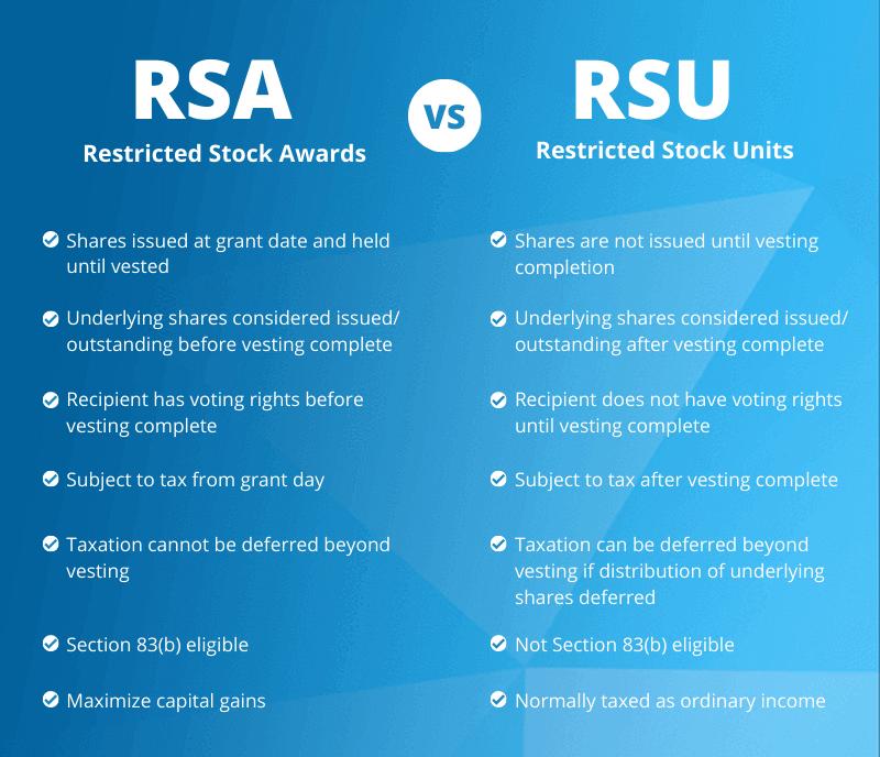 RSA vs RSU