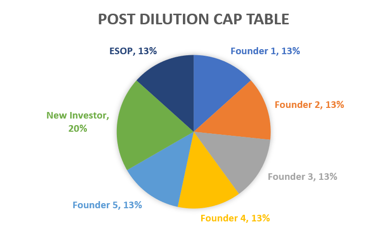 post dilution cap table