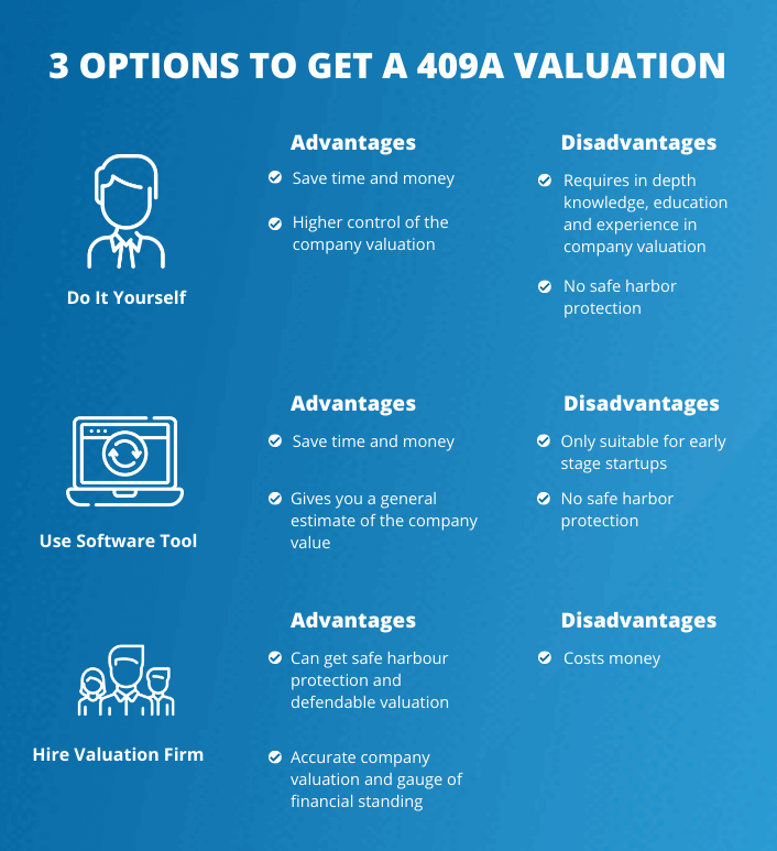 How to do 409a valuation