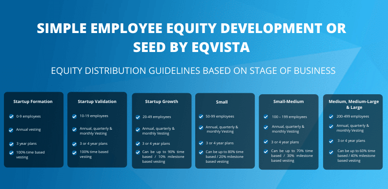 SEED - Equity Distribution Guidelines Based on Stage of Business