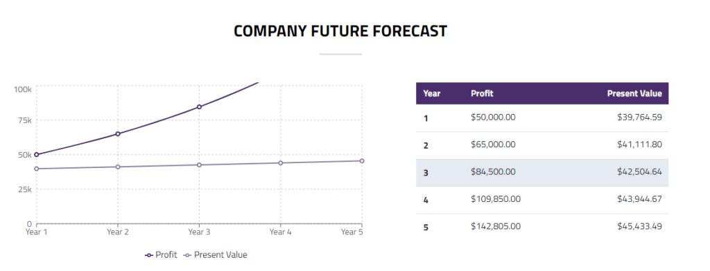 company future forecast