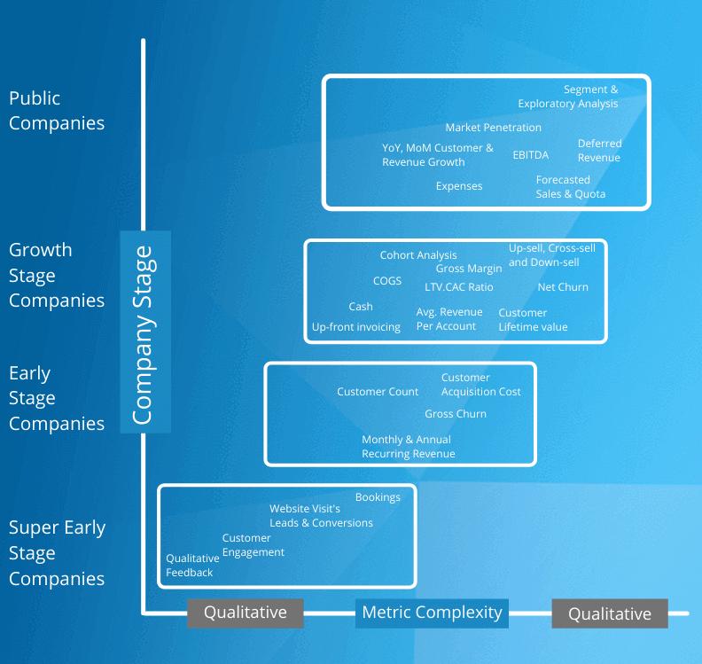 company lifecycle metrics