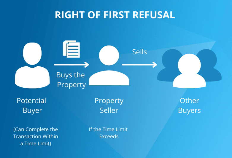 Right of First Refusal