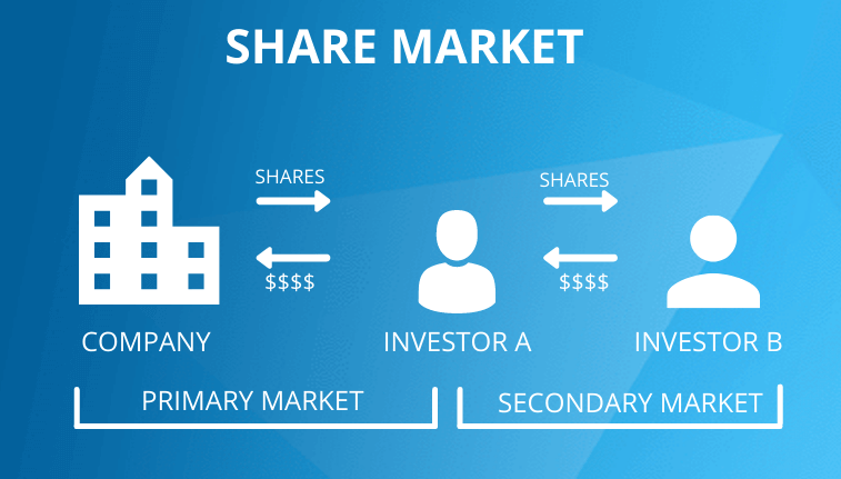 Share Market - Primary and Secondary Market