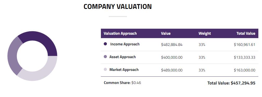 final company value