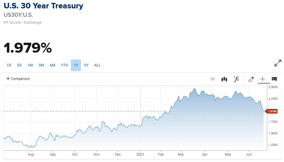 30 year treasury bonds rate