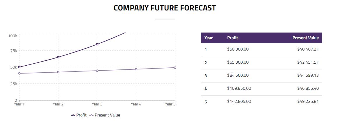 company's forecast values