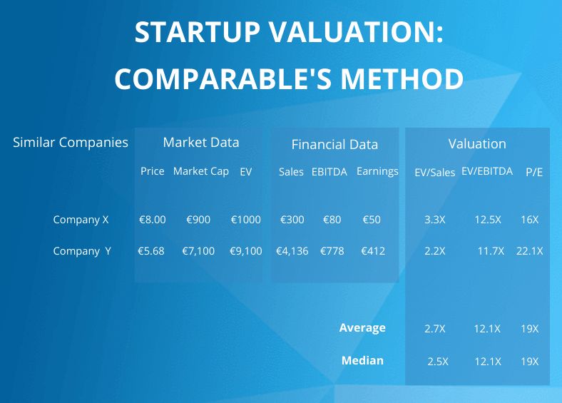 Startup Valuation Multiples Template