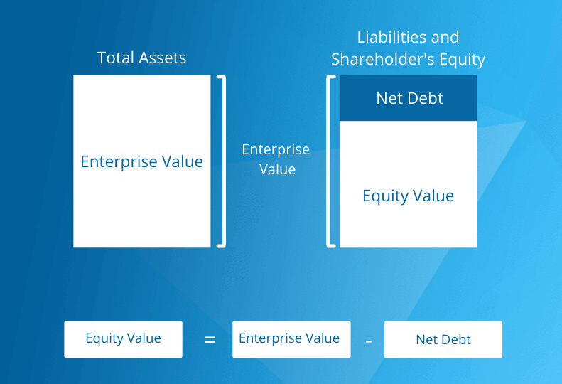 Valuation Multiple Types
