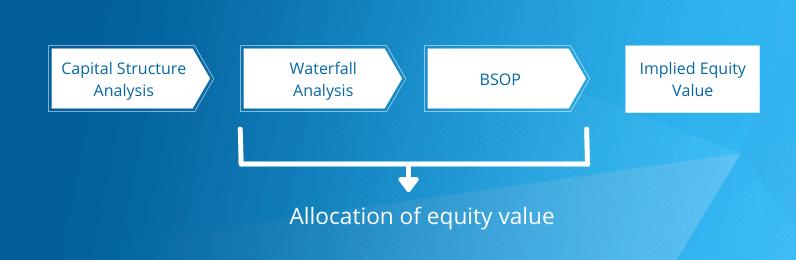 Backsolve Valuation Method