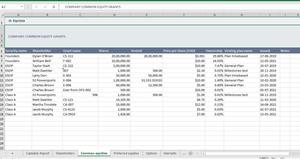 Common equities