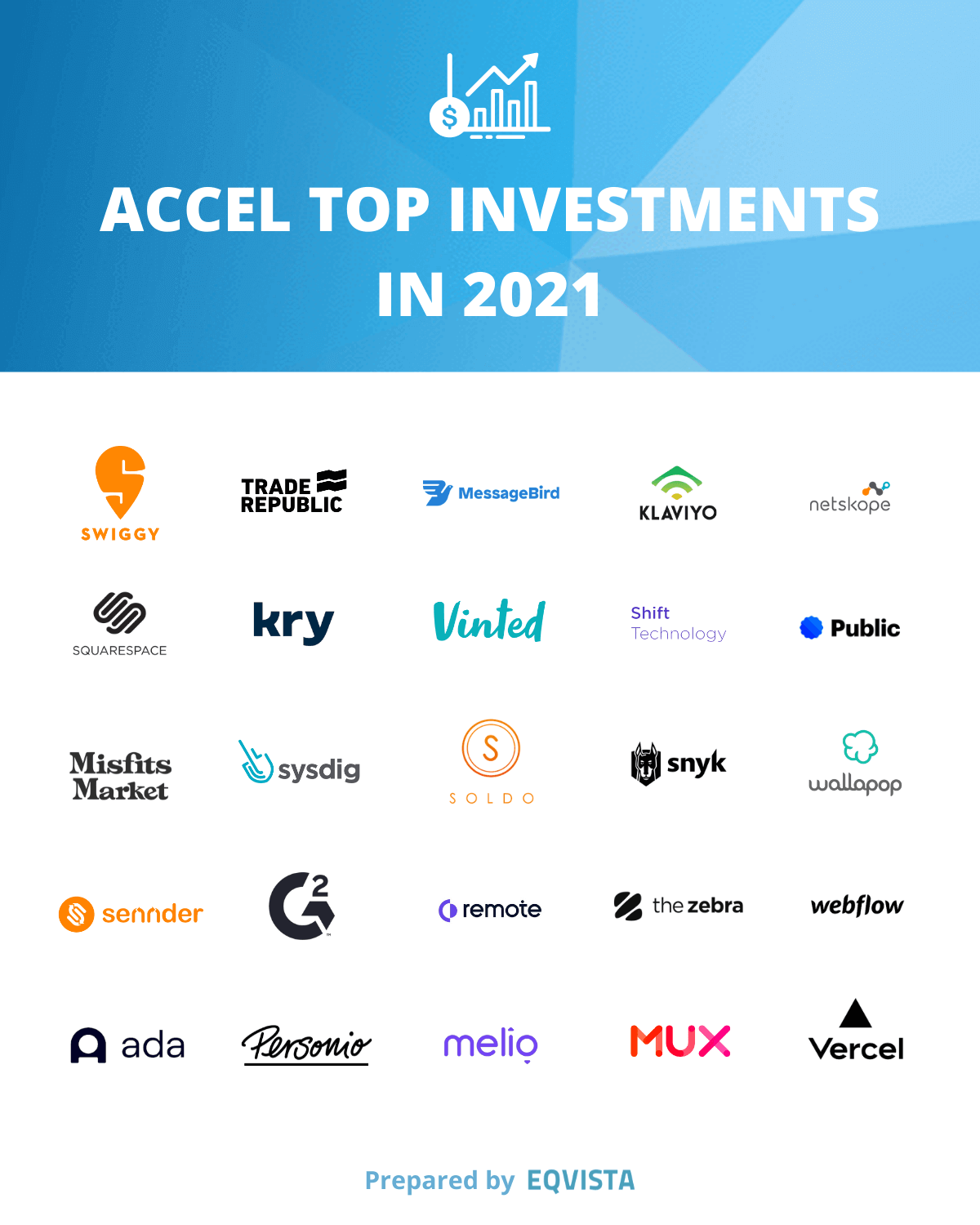 Accel top investments in 2021