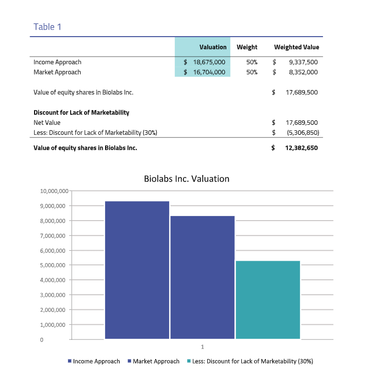 Biolabs 409a valuation sample