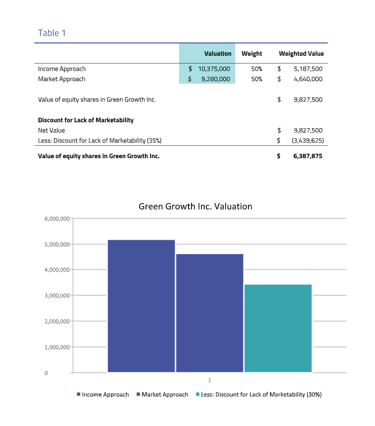 Green Growth 409a valuation sample