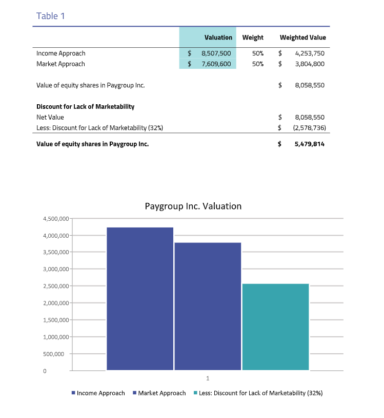 Paygroup 409a valuation sample