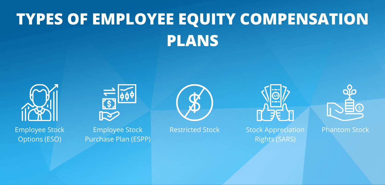 TYPES OF EMPLOYEE EQUITY COMPENSATION PLANS
