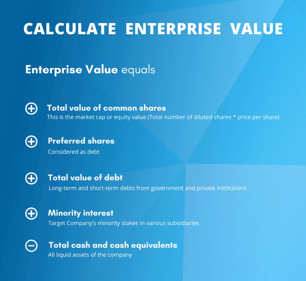 calculate Enterprise Value