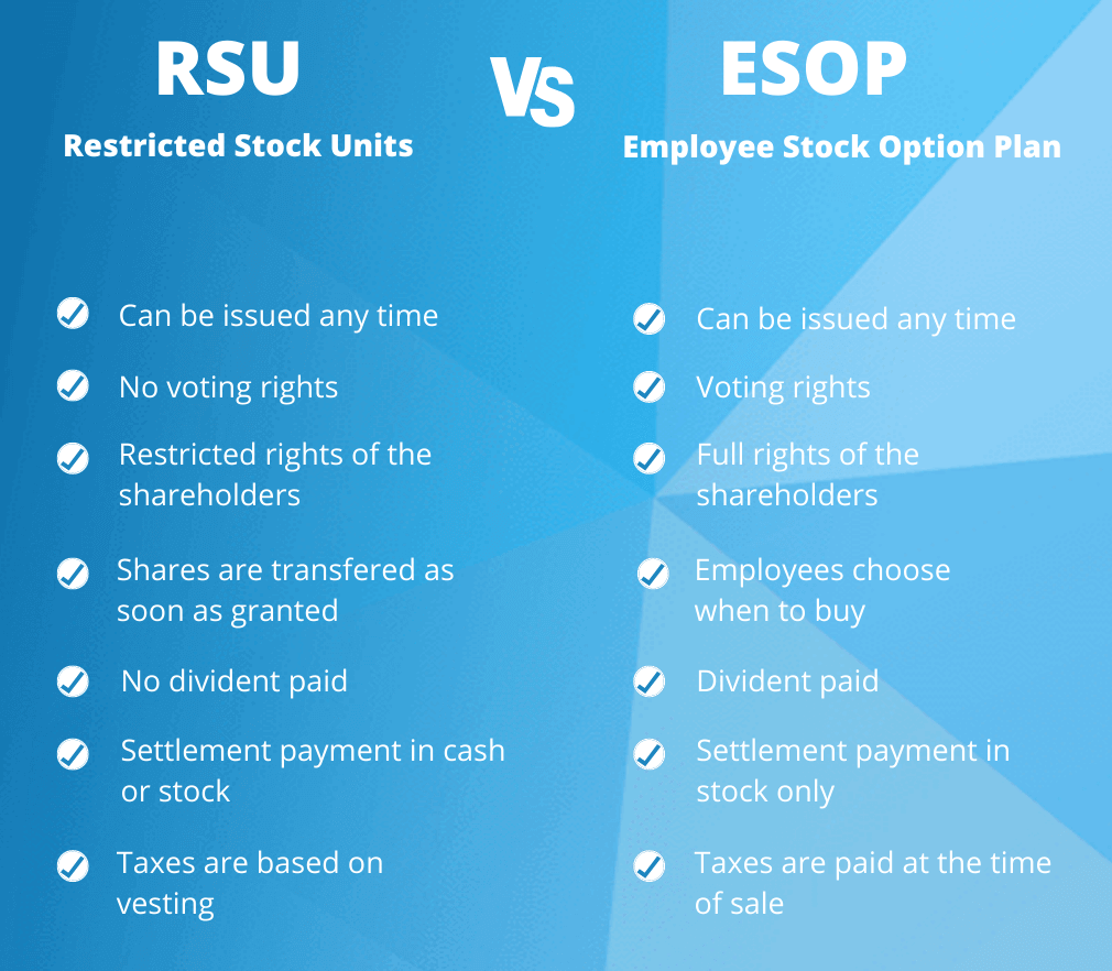 RSU vs ESOP