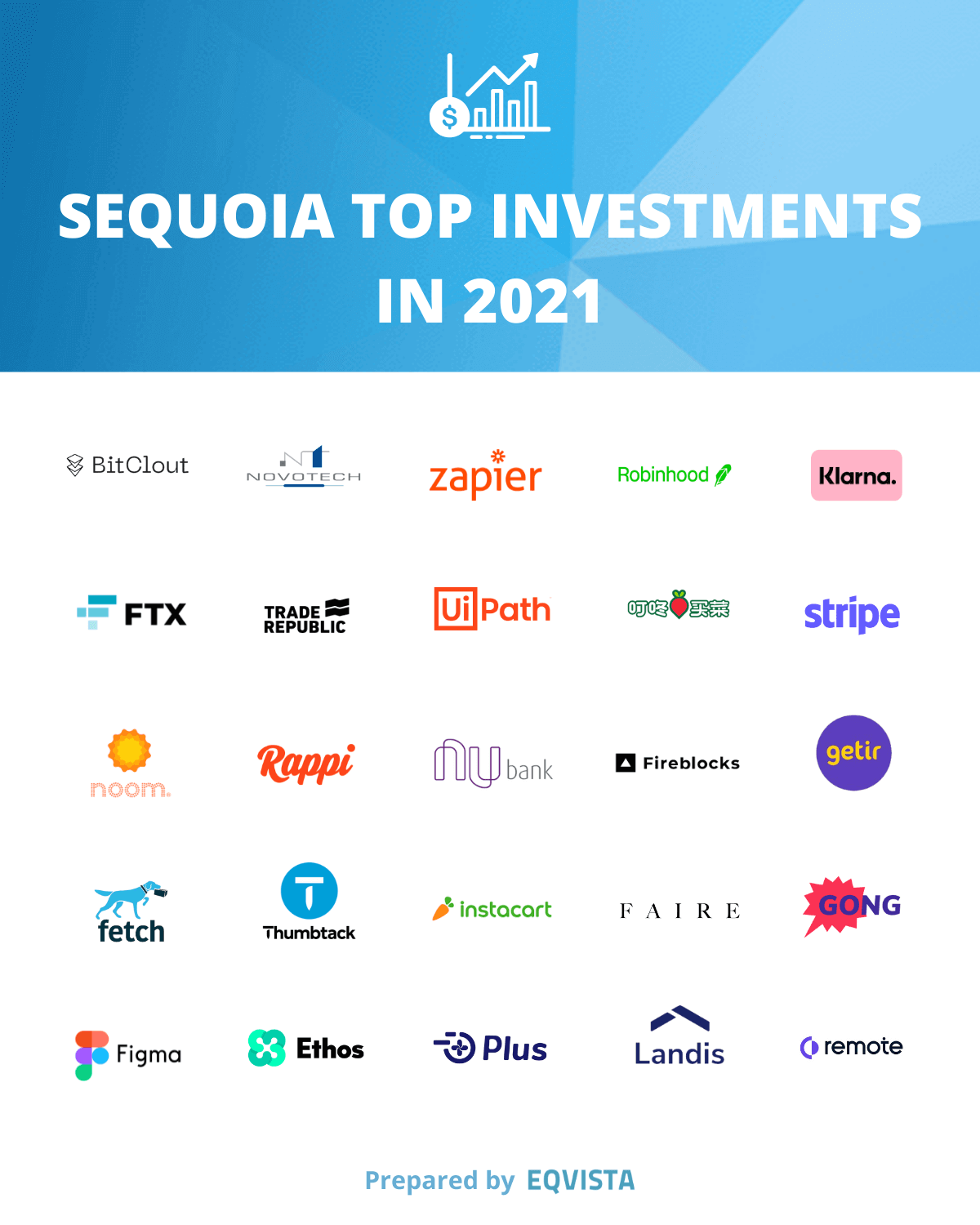 SEQUOIA TOP INVESTMENTS IN 2021