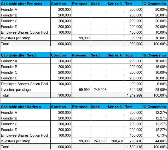 Cap table template in Excel