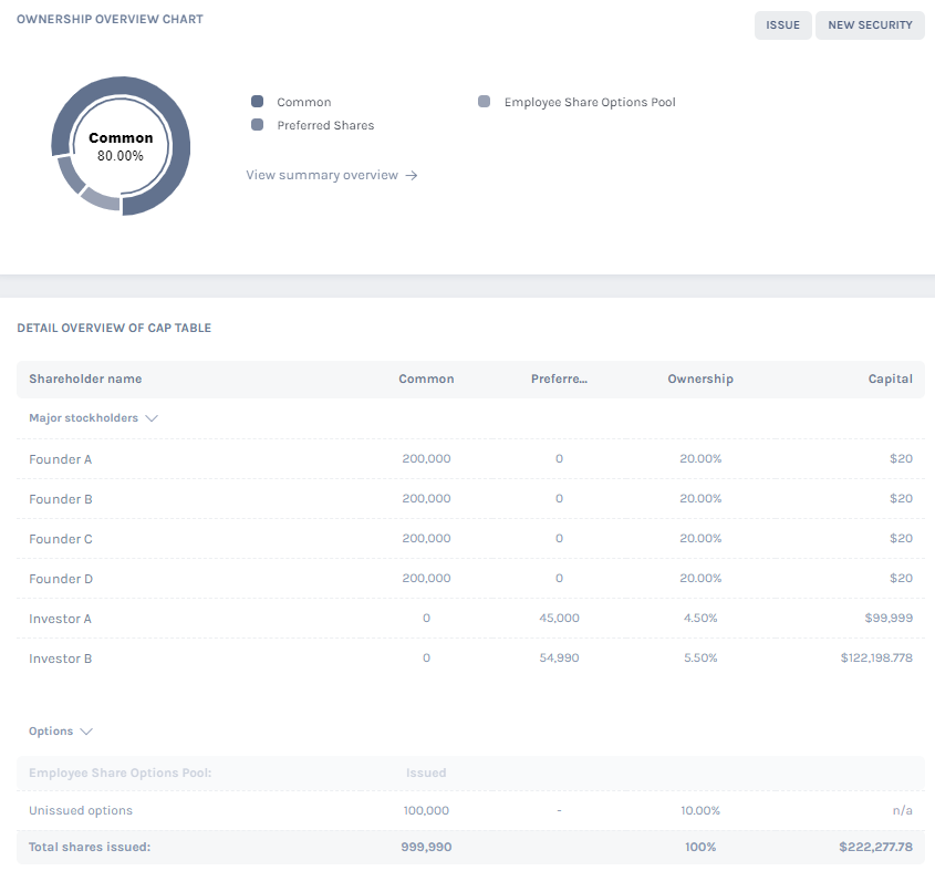 Create Cap Table for Your Startup using Eqvista