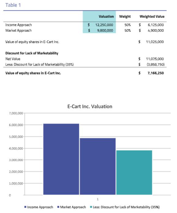 E-cart Inc Valuation