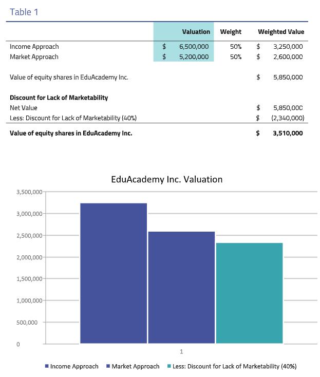 Eduacademy valuation