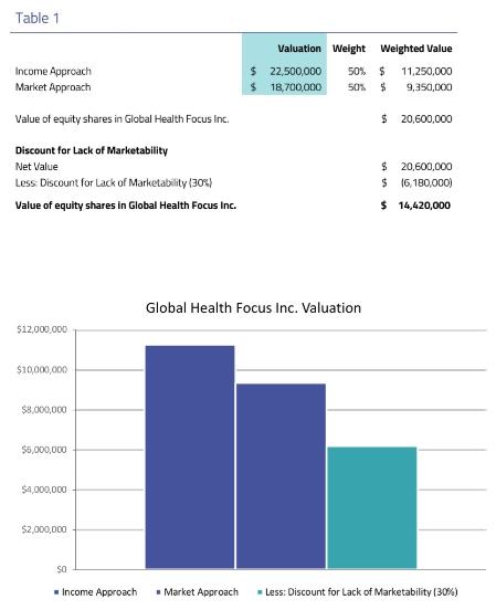 Global health focus valuation