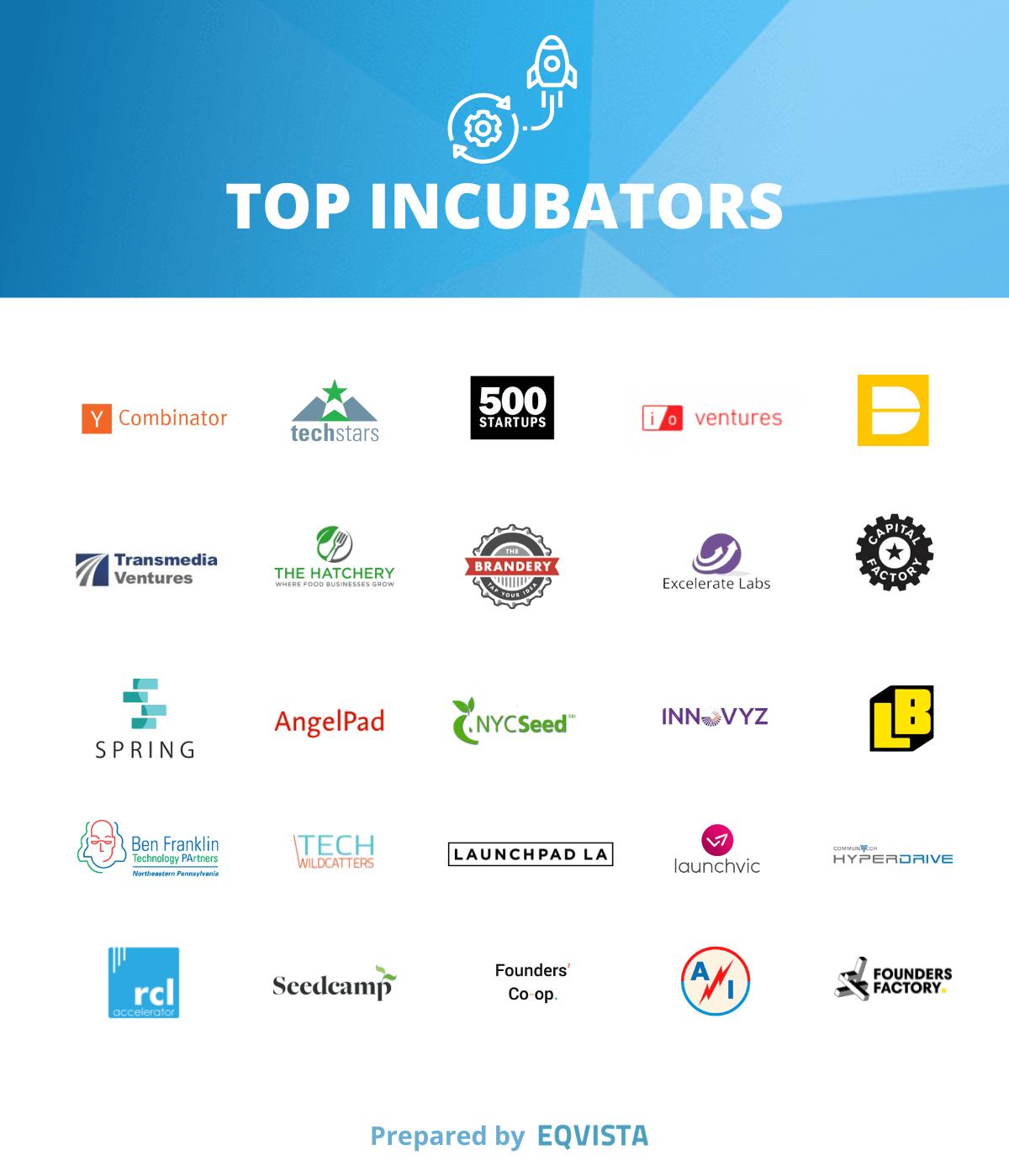 Top startup incubators