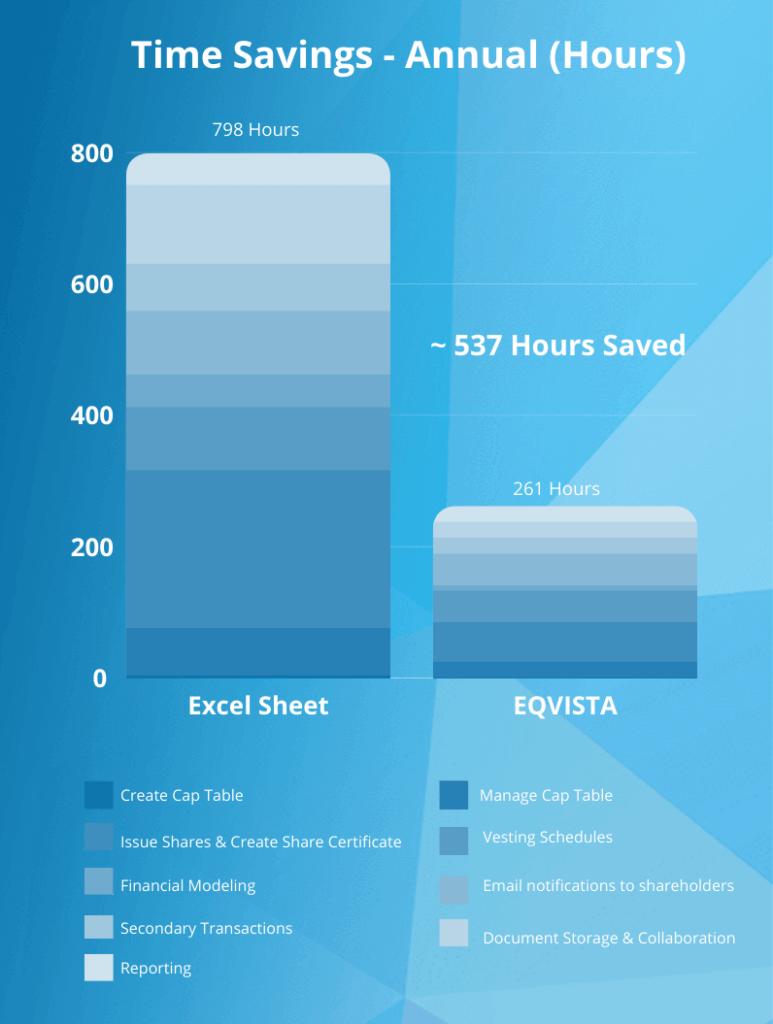 Time Saving - Eqvista vs Excel